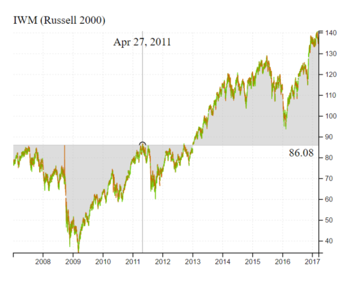 chart of IWM stock price since 2007