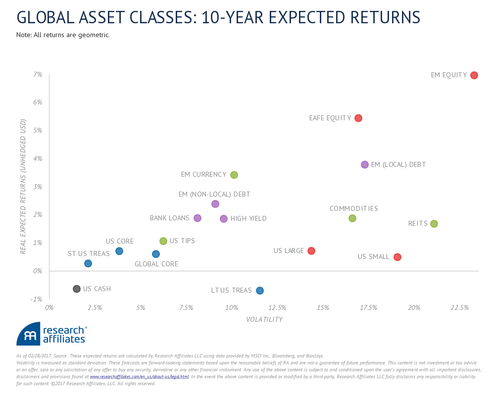 image of asset class returns from Research Affiliates